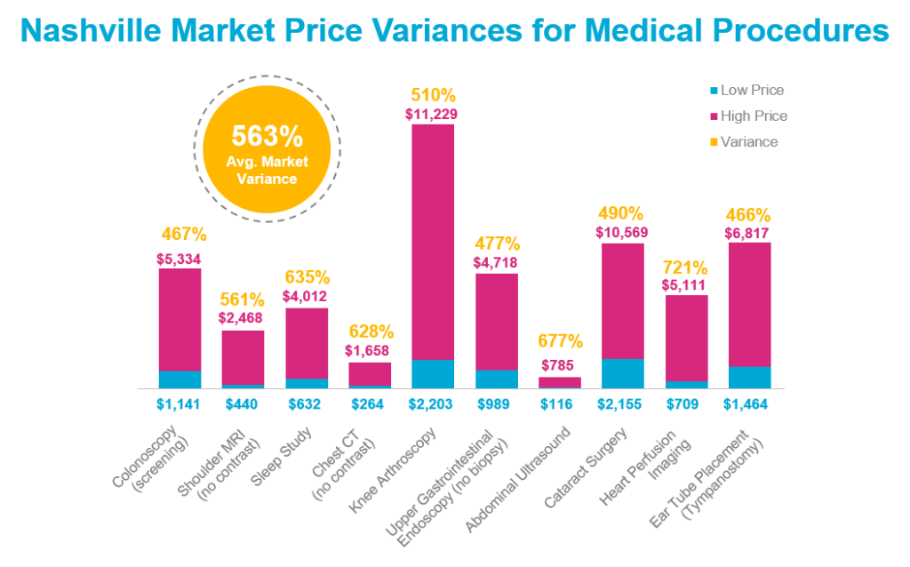 Nashville Market Price Variances for Medical Procedures | Premise Health